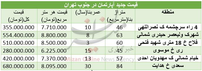 مظنه خرید مسکن در جنوب تهران