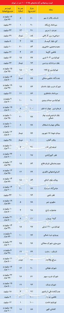 قیمت آپارتمانهای ۷۵ تا ۱۰۰ متری در نقاط مختلف تهران