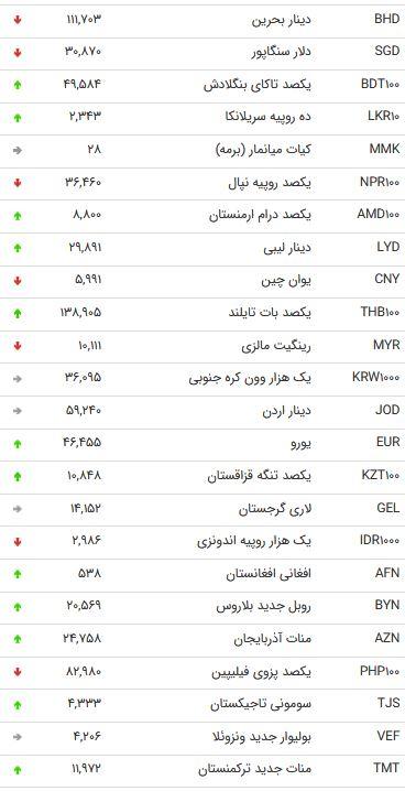 نرخ 47 ارز بین بانکی در 27 آبان /