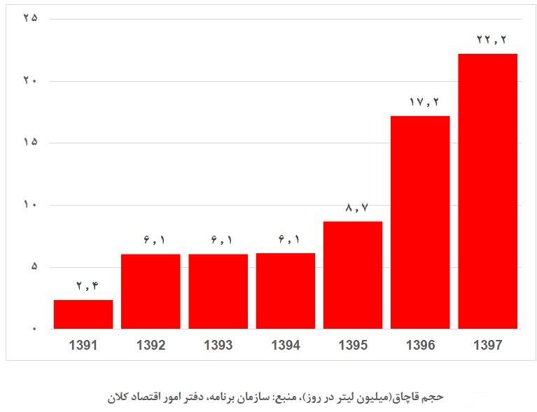سود قاچاق بنزین به کشورهای مختلف چقدر است؟