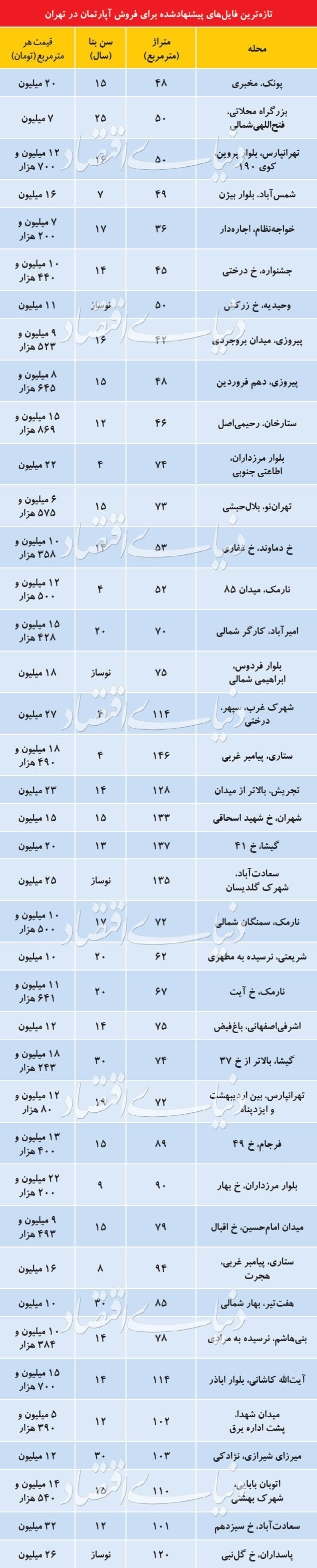 تازهترین قیمت آپارتمان در مناطق مختلف تهران + جدول