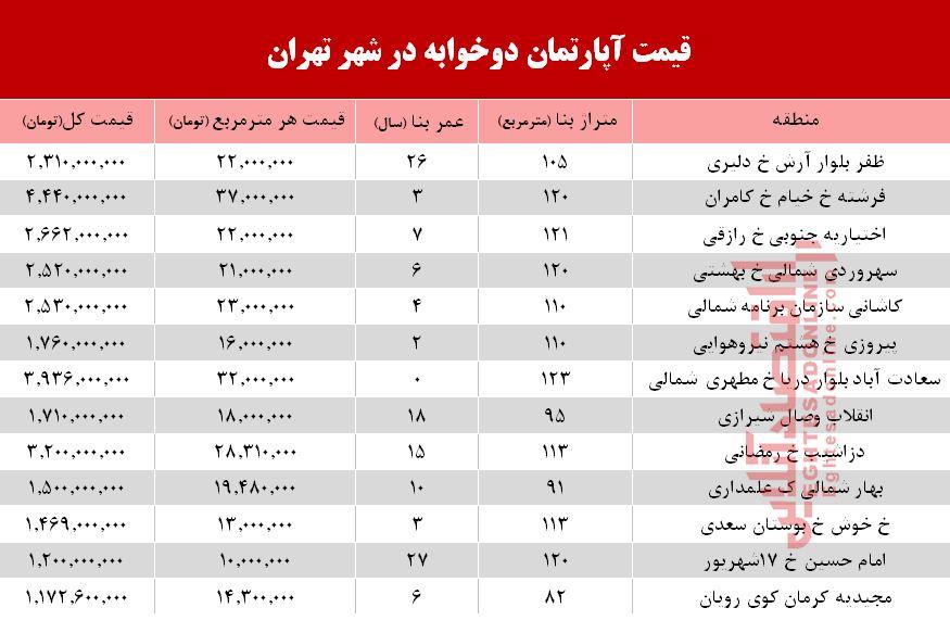 قیمت آپارتمان دوخوابه در شهر تهران؟ + جدول