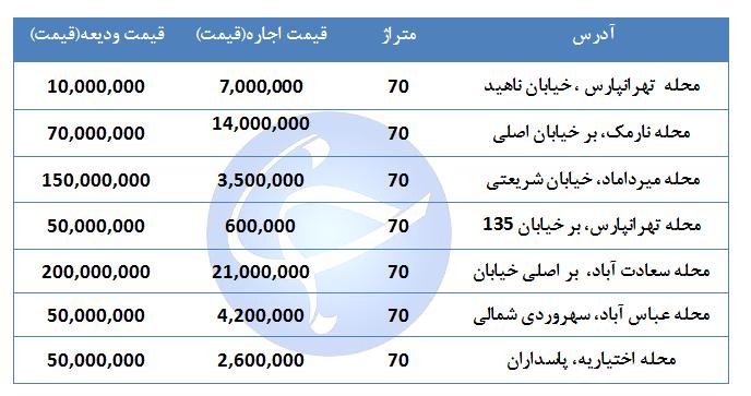 بهای اجاره یک واحدتجاری و اداری ۶۰ متری در مناطق مختلف تهران چقدر است؟ +جدول