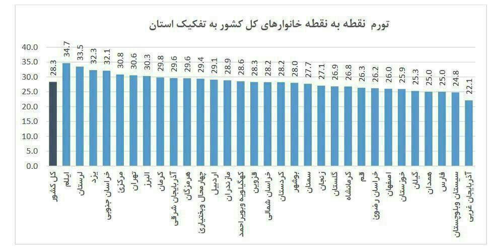 «آذربایجان غربی» با تورم ۲۲درصد کمترین میزان تورم +عکس