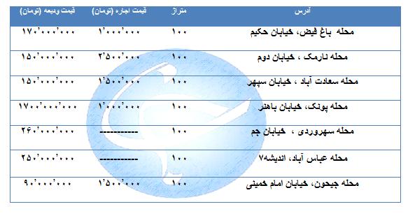 اجاره یک واحد ۱۰۰ متری در مناطق مختلف تهران پقدر تمام میشود؟ + جدول