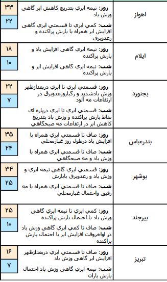 رگبار و رعد و برق در برخی مناطق کشور/آسمان پایتخت بارانی است