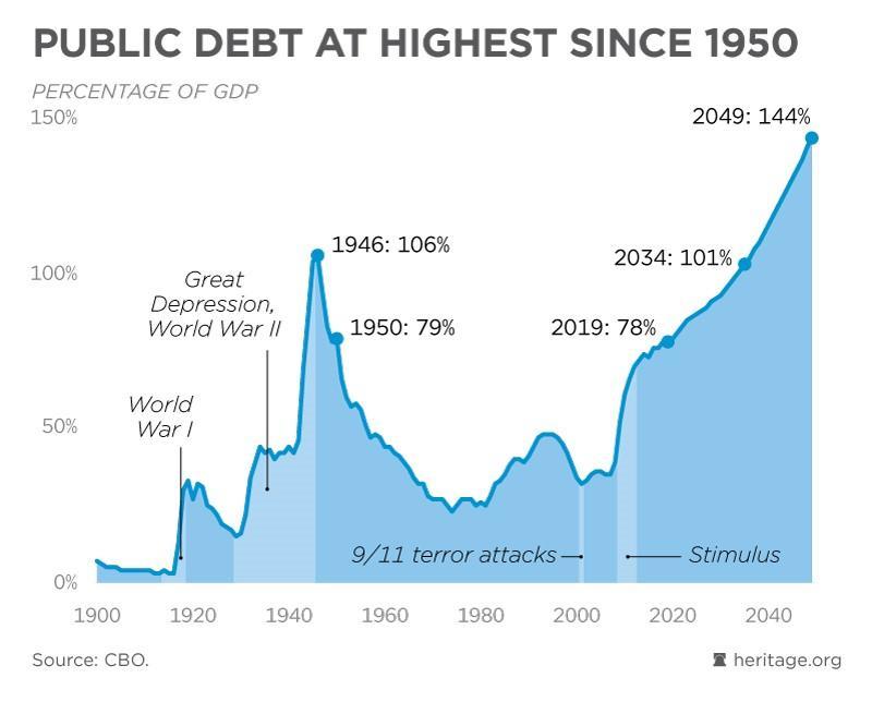 نشنال اینترست: بدهی آمریکا بمبی در حال انفجار است