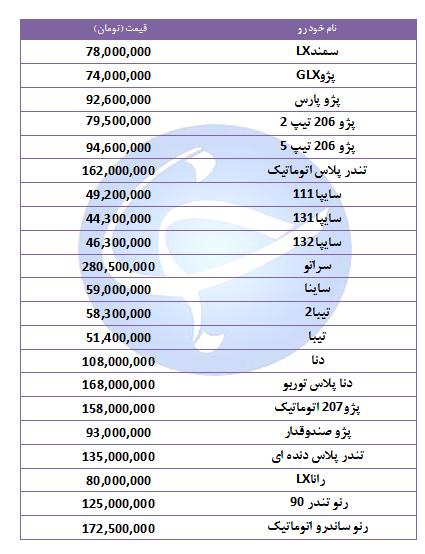 آخرین قیمت خودروهای پرفروش در ۸ آبان ۹۸ + جدول
