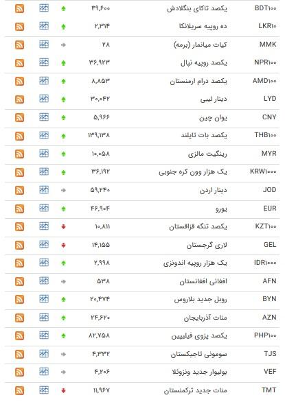 نرخ ۴۷ ارز بین بانکی در ۹ آبان ۹۸ / قیمت ۶ ارز دولتی ارزان شد + جدول