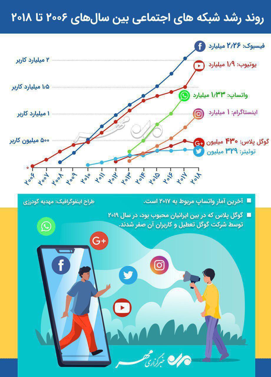 آماری از روند رشد شبکههای اجتماعی بین سالهای ۲۰۰۶ تا ۲۰۱۸ + اینفوگرافیک