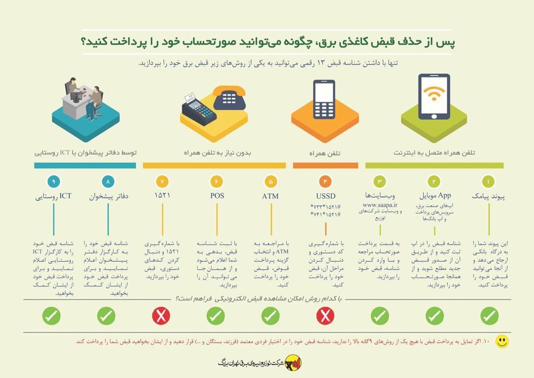 حذف قبض کاغذی برق گامی موثر در مسیر ارائه خدمات هوشمند/ روش های پرداخت صورتحساب های الکترونیک برق