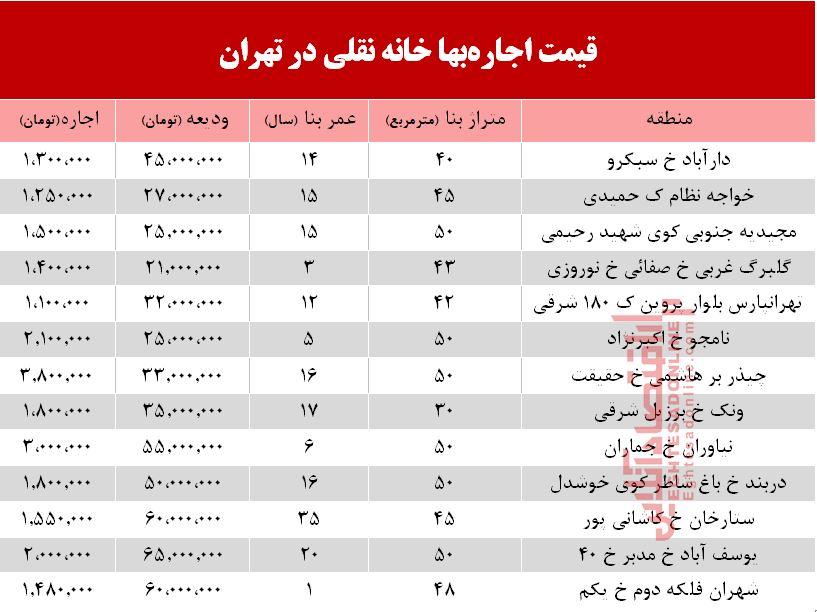 مظنه اجارهبهای خانه نقلی در تهران +جدول