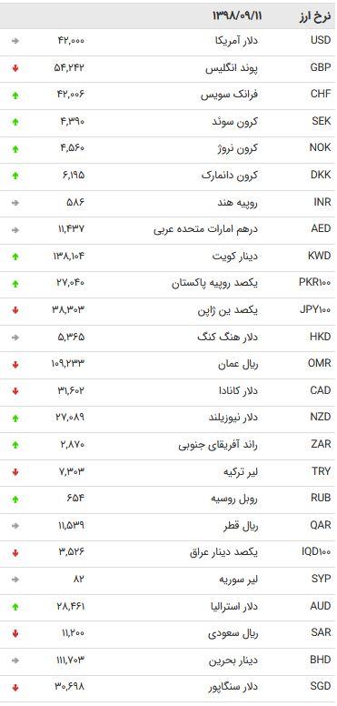 نرخ 47 ارز بین بانکی در 11 آذر /