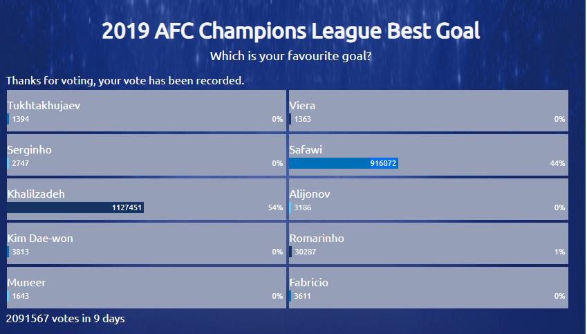 شجاع خلیل زاده در بین برترین گلزنان لیگ قهرمانان آسیا + لینک رای گیری