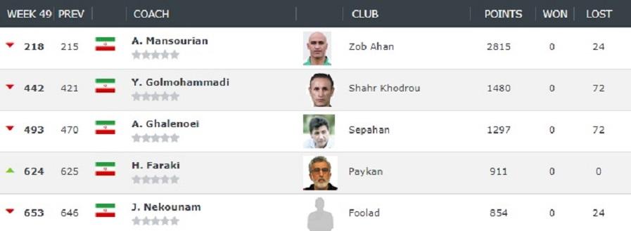استراماچونی در صدر مربیان ایرانی
