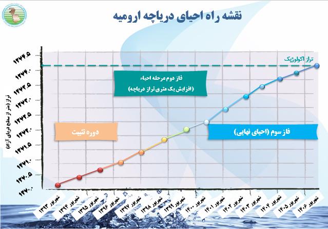 صفر تا صد اقداماتی که در راستای احیای دریاچه ارومیه انجام شده است