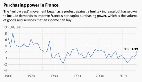 جنبش جلیقه زردهای فرانسه؛ فریاد به حاشیه رانده شدگان//////