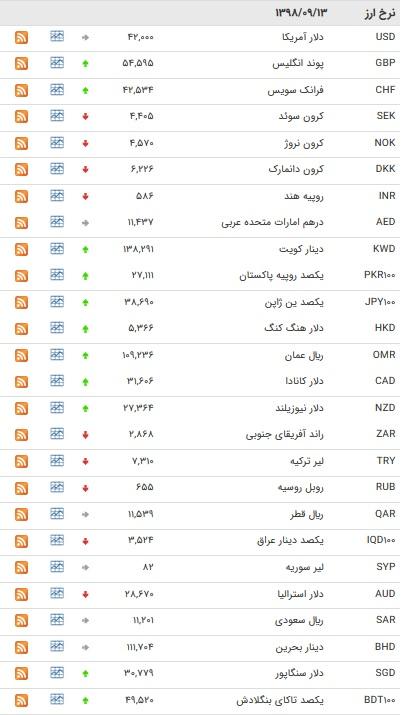 نرخ ۴۷ ارز بین بانکی در ۱۳ آذر / ۱۵ رشد قیمت ارز دولتی