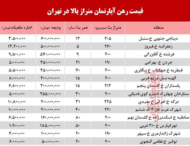 قیمت اجاره آپارتمانهای بزرگ تهران +جدول
