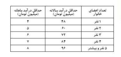 اطلاعیههای وزارت کار در مورد کمک معیشت خانوار
