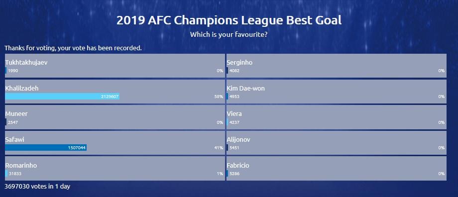 گل شجاع خلیل زاده در صدر برترین گلهای لیگ قهرمانان آسیا + لینک رای گیری