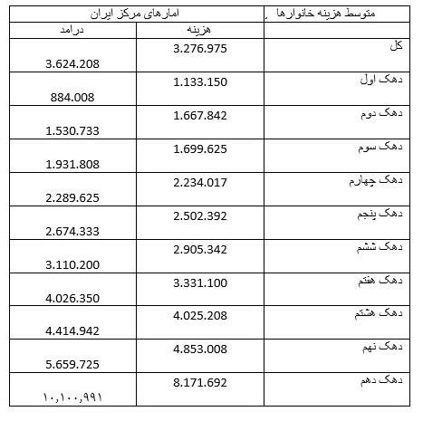 جزئیات هزینه و درآمد خانوارهای شهری/کدام دهکها کسری بودجه دارند؟ +جدول