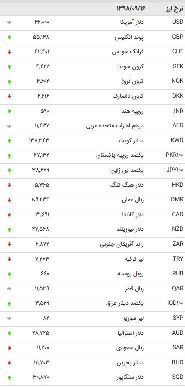 نرخ 47 ارز بین بانکی در 16 آذر /