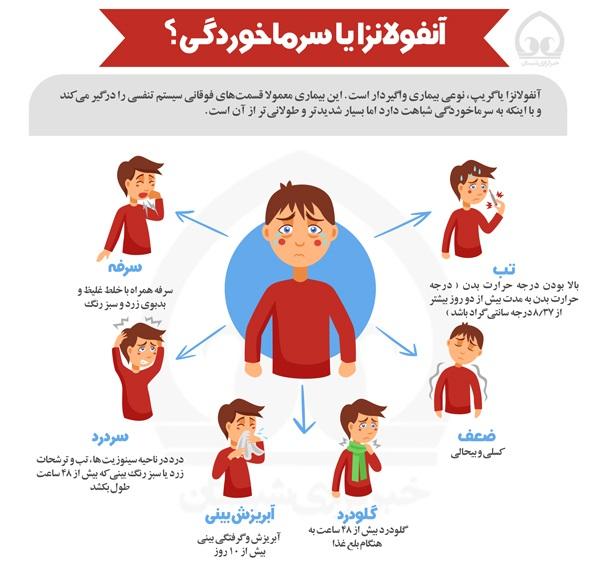 راههای کنترل و پیشگیری از بیماری آنفولانزا در اردبیل