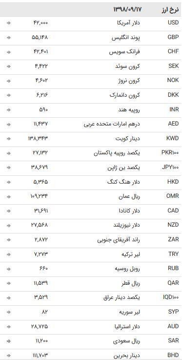 نرخ ۴۷ ارز بین بانکی در ۱۷ آذر / نرخ تمام اسعار بین بانکی ثابت ماند + جدول
