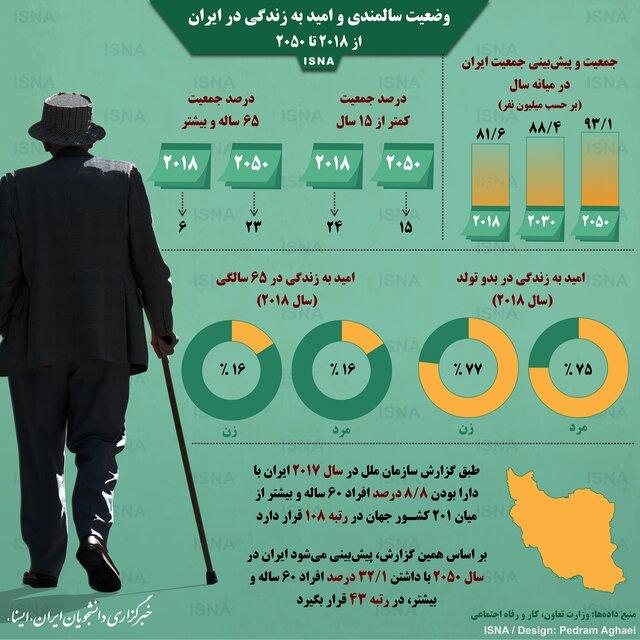 وضعیت سالمندی و امید به زندگی در ایران + اینفوگرافی