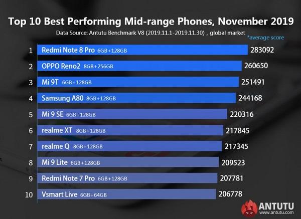 اعلام فهرست قدرتمندترین تلفنهای هوشمند تا پایان نوامبر 2019