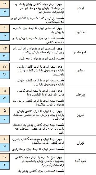 وضعیت آب و هوا در ۲۲ آذر / بارش باران در برخی مناطق کشور