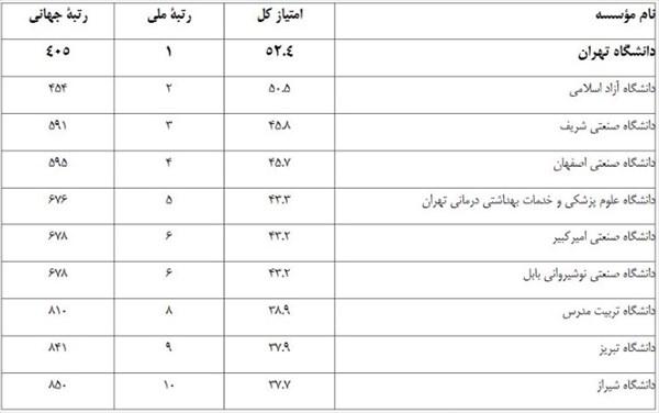 بررسی سیر تحول علمی ایران از دوران پهلوی تا به امروز