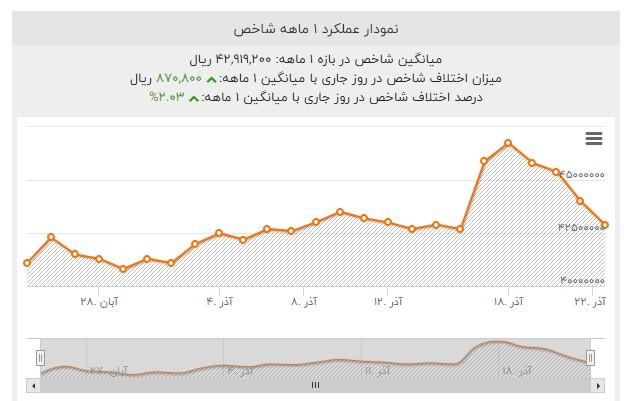 بازار یکماه پس از اصلاح قیمت سوخت /خودرو ارز و سکه گران شدند، مسکن ثابت ماند