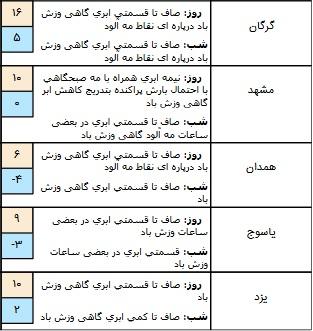 تکمیل/ وضعیت هوا در ۲۸ آذر/ آسمان تهران صاف است+ جدول