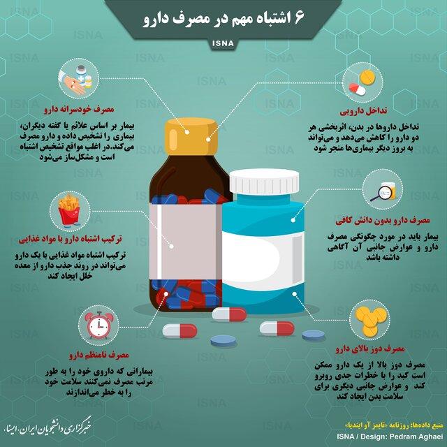 شش اشتباه مهم در مصرف دارو + اینفوگرافیک//ثباتی