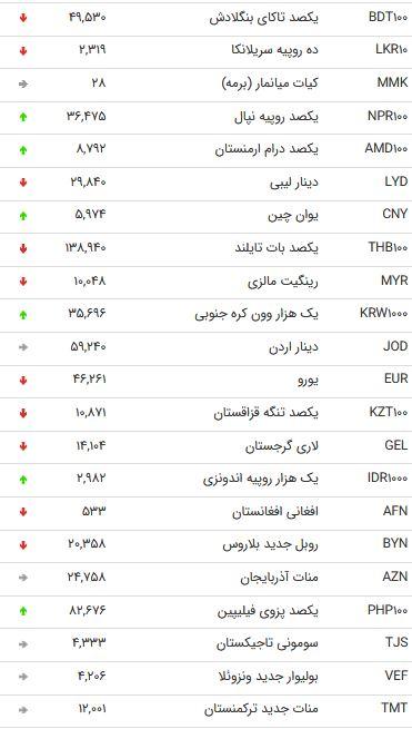 نرخ 47 ارز بین بانکی در 5 آذر /