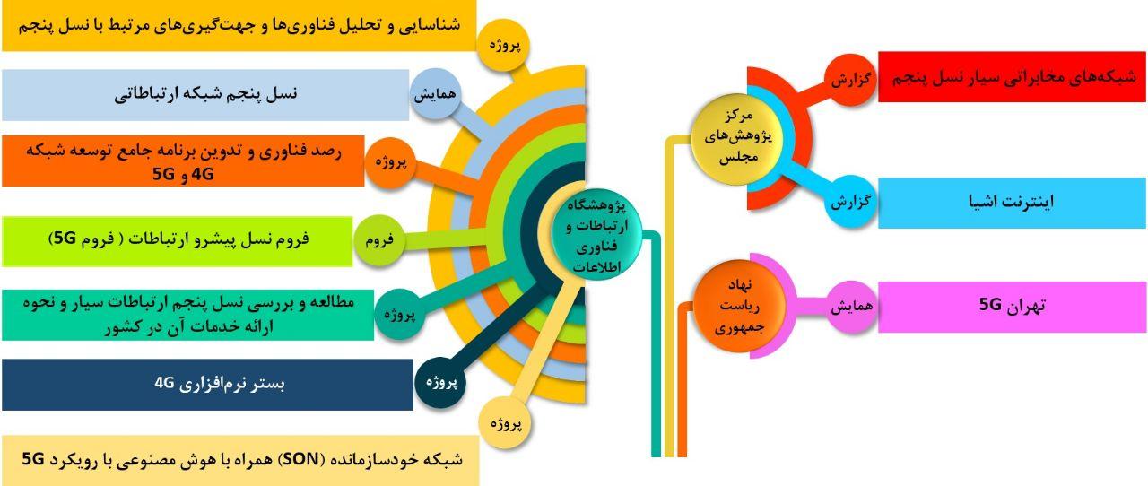 اقدامات حاکمیتی انجام گرفته مرتبط با اینترنت 5G در ایران