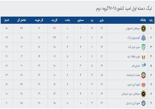رقابت حساس امیدهای مهام پلیمر قم با خیبر خرمآباد در ورزشگاه تختی قم