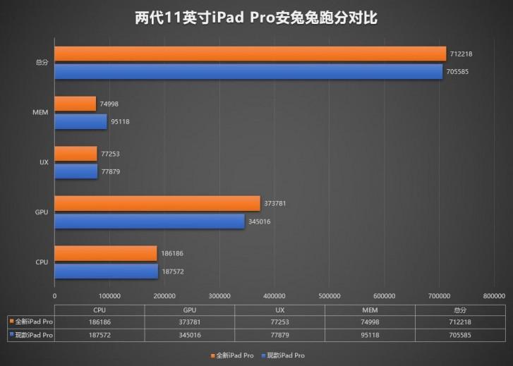مشخصات فنی نسل جدید iPad Pro منتشر شد
