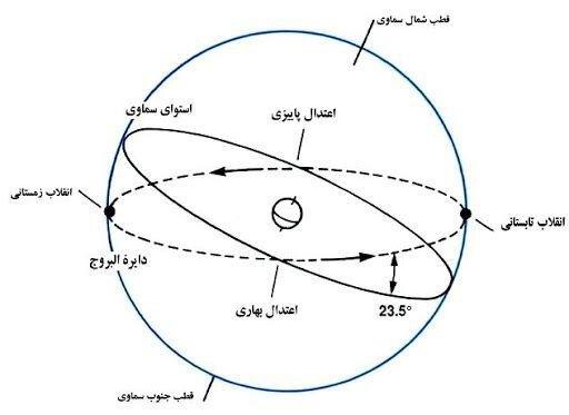 از نظر علم نجوم سال چگونه تحویل می شود؟