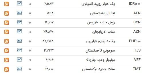 نرخ ۴۷ ارز بین بانکی در ۱۰ فروردین؛ قیمت تمامی ارزها ثابت ماند + جدول
