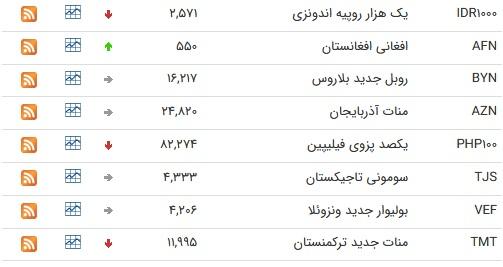 نرخ ۴۷ ارز بین بانکی در ۱۱ فروردین؛ افزایش قیمت نرخ ۱۰ ارز نسبت به روز گذشته + جدول