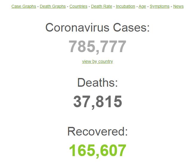 آخرین اخبار کرونا در جهان/ از افزایش قربانیان در آمریکا به ۳ هزار نفر تا جهش شمار مبتلایان در اروپا