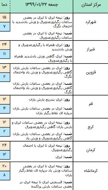 اعلام آماده باش سراسری در استان تهران با توجه به تشدید بارشها