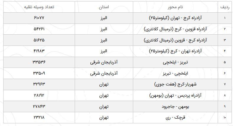 وضعیت محورهای مواصلاتی کشور در بیست و سوم فروردین