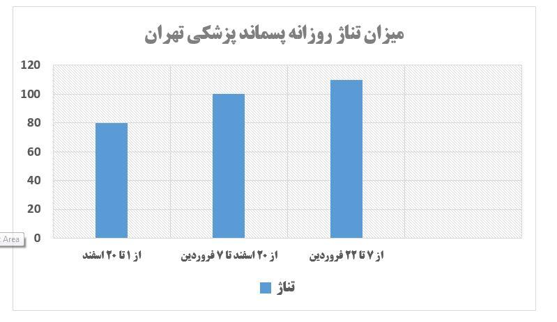 افزایش ۳۰ تنی پسماند پزشکی تهران در یک ماه گذشته/ جبران خسارت پیمانکاران پسماند خشک
