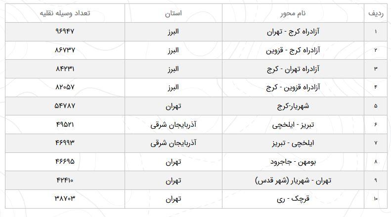 وضعیت محورهای مواصلاتی کشور در بیست و پنجم فروردین
