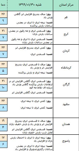 وضعیت آب و هوا در ۳۰ فروردین ۹۹؛  رگبار باران در دامنههای البرز و زاگرس