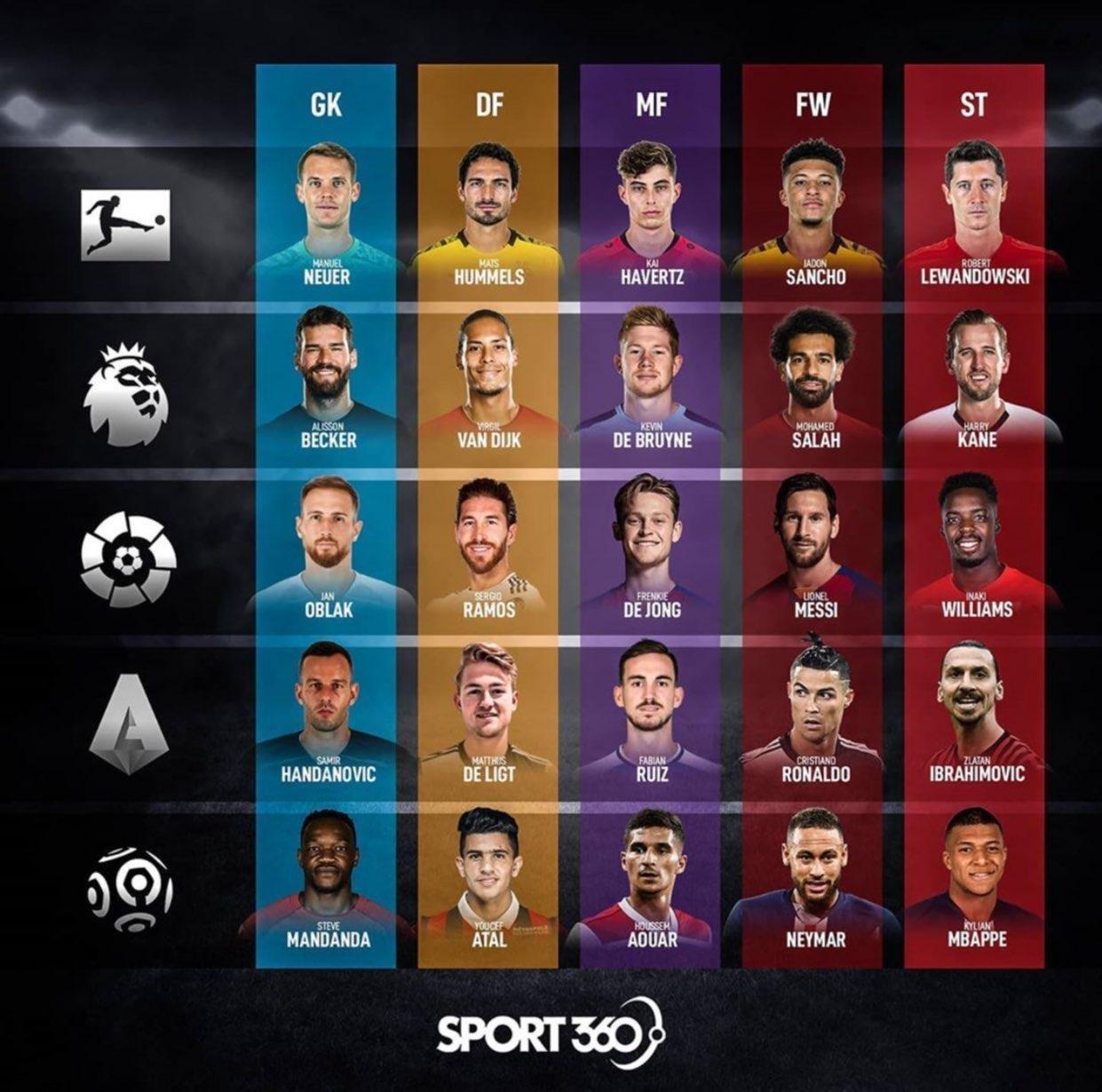 تیمهای منتخب پنج نفره در معتبرترین لیگهای دنیا